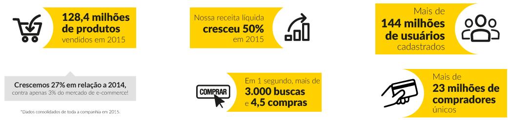 Números do Mercado Livre 2015